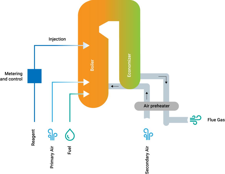 I vantaggi della tecnologia SNCR